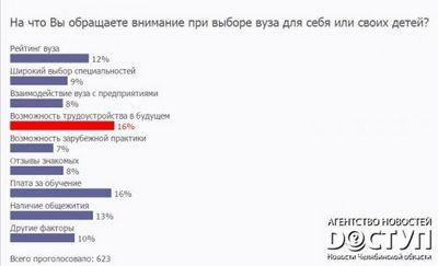 Юургу ждет не менее 17 тыс. абитуриентов в 2016 году - «новости челябинска»