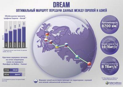 Мегафон запускает новую скоростную магистраль передачи данных между европой и азией