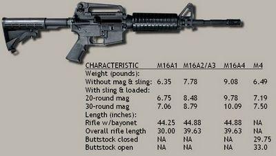Морпехи сша прощаются с легендарной винтовкой m16