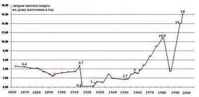 Потребление алкоголя на самом деле сократилось?