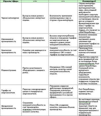 Россия в вто: обратный ход